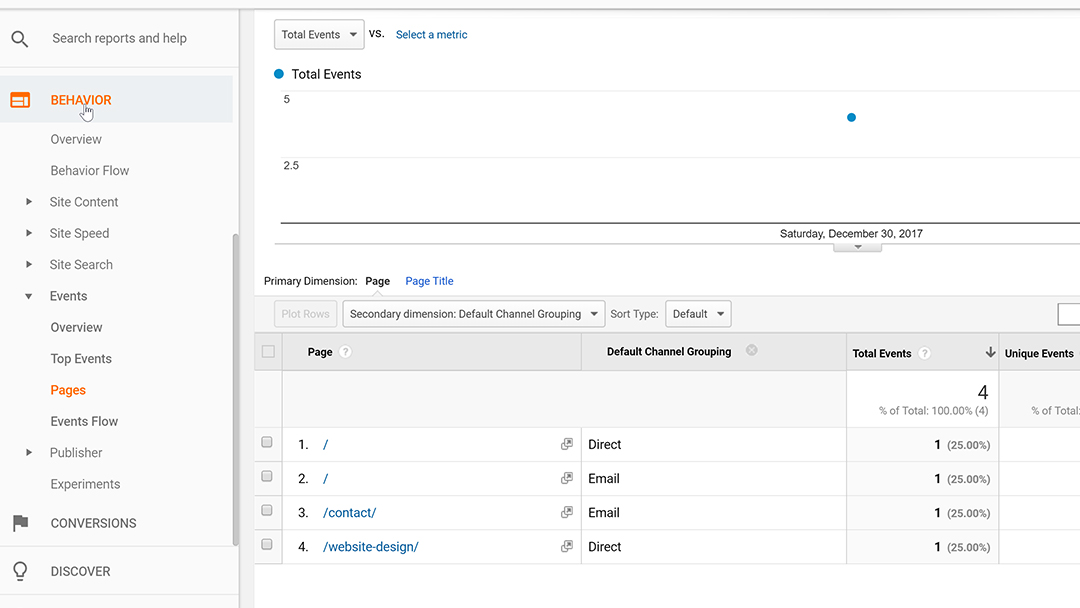 Events view in Google Analytics showing which pages events competed on and the traffic source